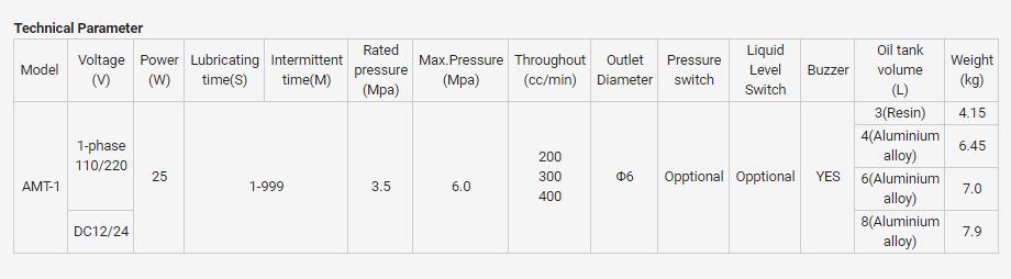 AMT1-parameter