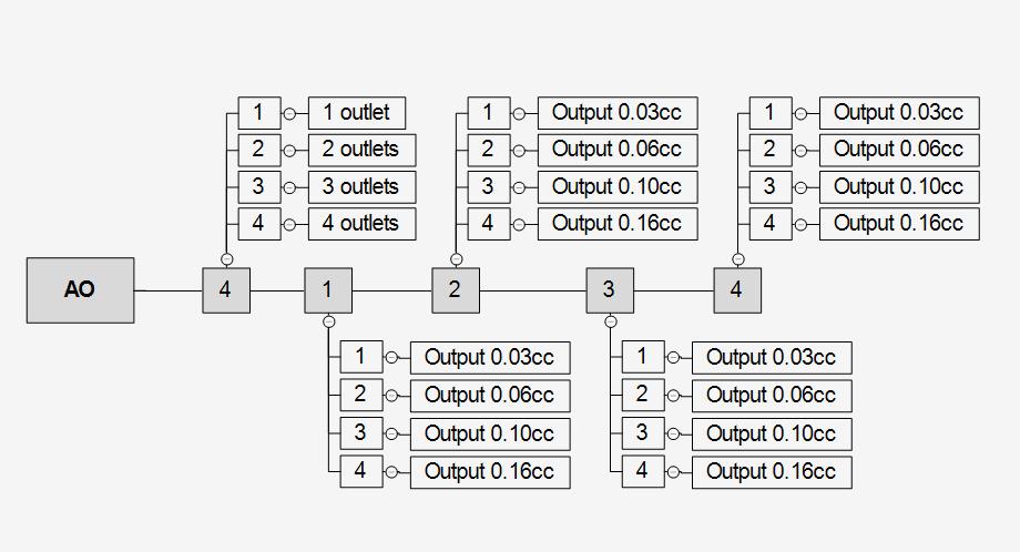 AO-ordercode