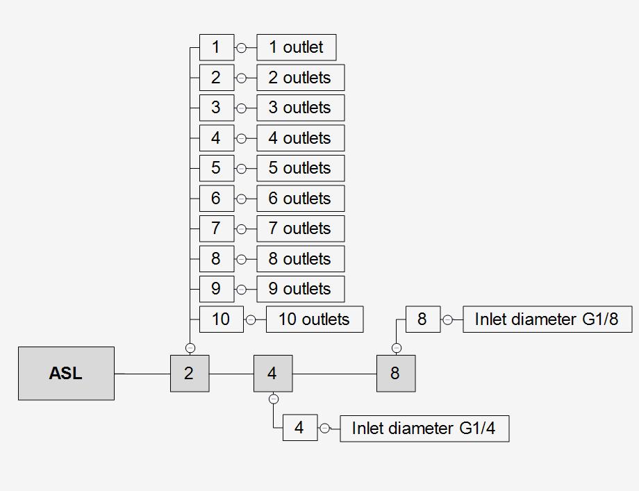 ASL5-ordercode