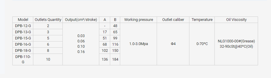 DPB parameter