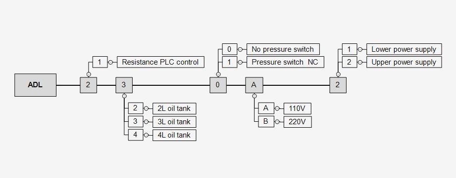 ADL230A2 lubricator ordercode