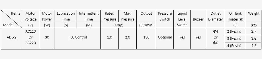 ADL230A2 lubricator parameter