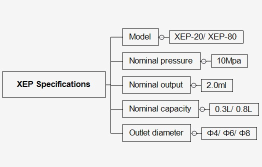 XEP20-specifications