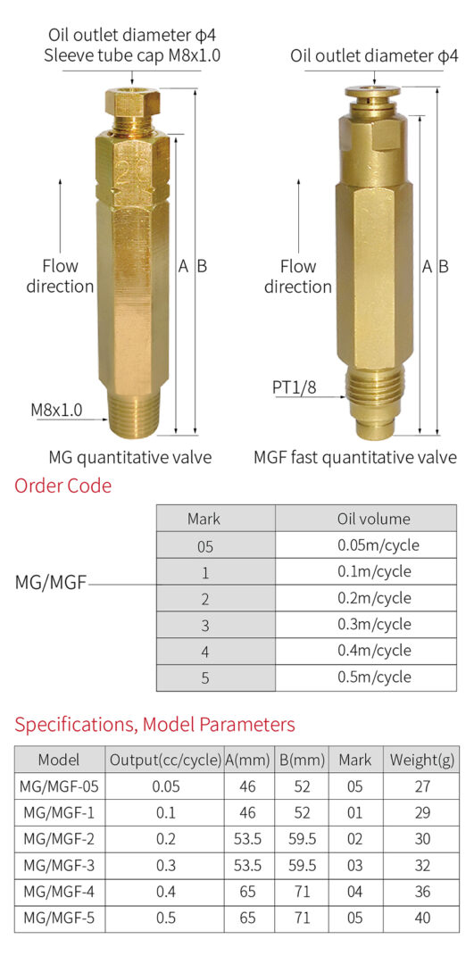 MG-specifications