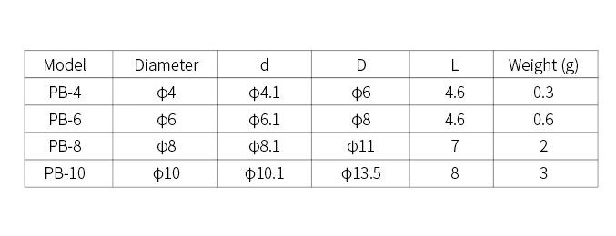 PB-specifications